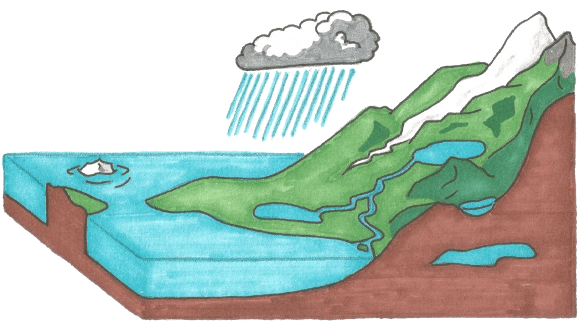 Biosphere And Hydrosphere: Know More About It